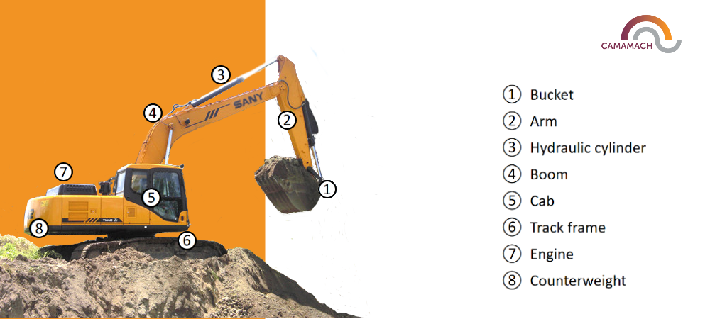 Diagram of excavator components